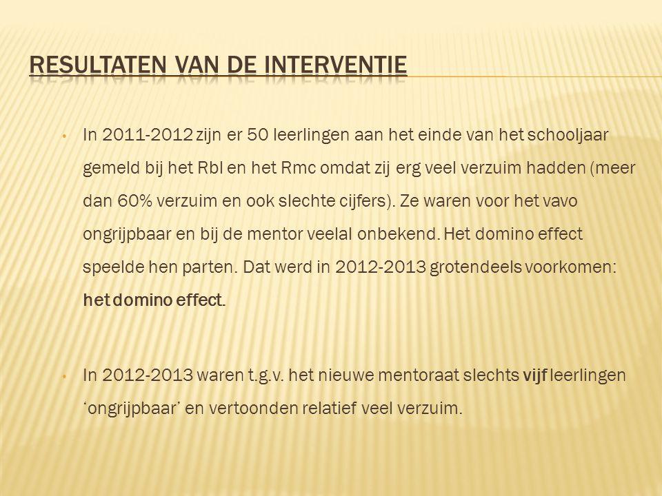In 2011-2012 zijn er 50 leerlingen aan het einde van het schooljaar gemeld bij het Rbl en het Rmc omdat zij erg veel verzuim hadden (meer dan 60% verz