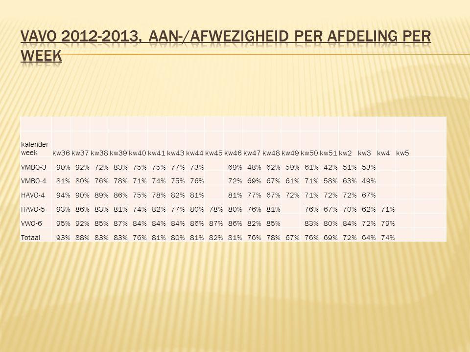 kalender weekkw36kw37kw38kw39kw40kw41kw43kw44kw45kw46kw47kw48kw49kw50kw51kw2kw3kw4kw5 VMBO-390%92%72%83%75% 77%73% 69%48%62%59%61%42%51%53% VMBO-481%8