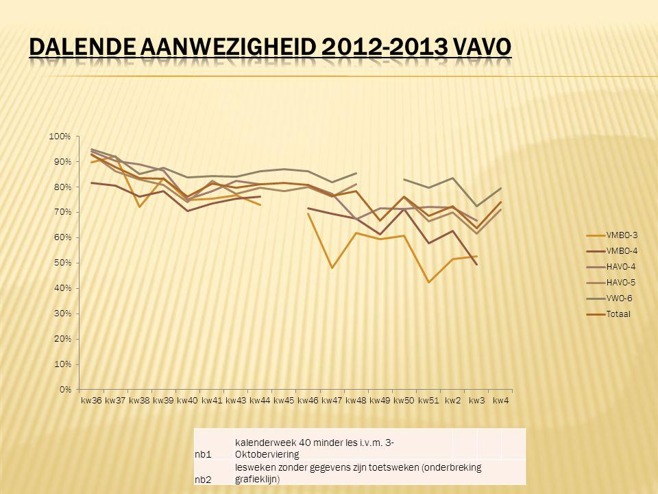 nb1 kalenderweek 40 minder les i.v.m. 3- Oktoberviering nb2 lesweken zonder gegevens zijn toetsweken (onderbreking grafieklijn)