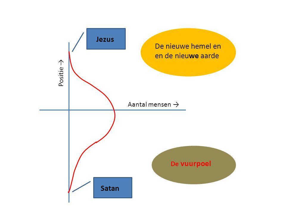 De nieuwe hemel en en de nieuwe aarde De vuurpoel Jezus Satan Aantal mensen → Positie →