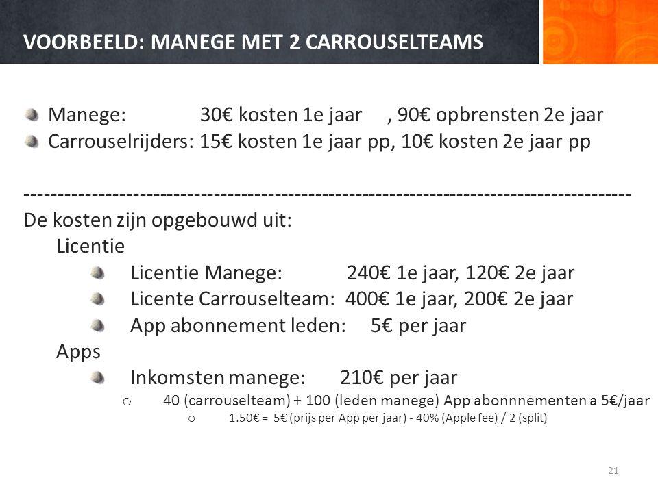 VOORBEELD: MANEGE MET 2 CARROUSELTEAMS Manege: 30€ kosten 1e jaar, 90€ opbrensten 2e jaar Carrouselrijders: 15€ kosten 1e jaar pp, 10€ kosten 2e jaar