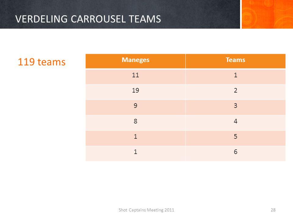VERDELING CARROUSEL TEAMS 119 teams Shot Captains Meeting 201128 ManegesTeams 111 192 93 84 15 16
