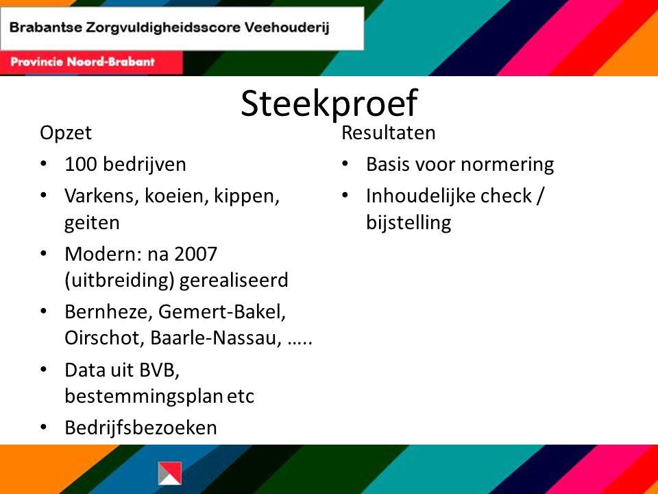 Steekproef Opzet 100 bedrijven Varkens, koeien, kippen, geiten Modern: na 2007 (uitbreiding) gerealiseerd Bernheze, Gemert-Bakel, Oirschot, Baarle-Nas