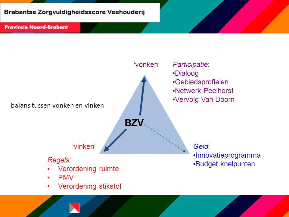 Regels: Verordening ruimte PMV Verordening stikstof Participatie: Dialoog Gebiedsprofielen Netwerk Peelhorst Vervolg Van Doorn Geld: Innovatieprogramm