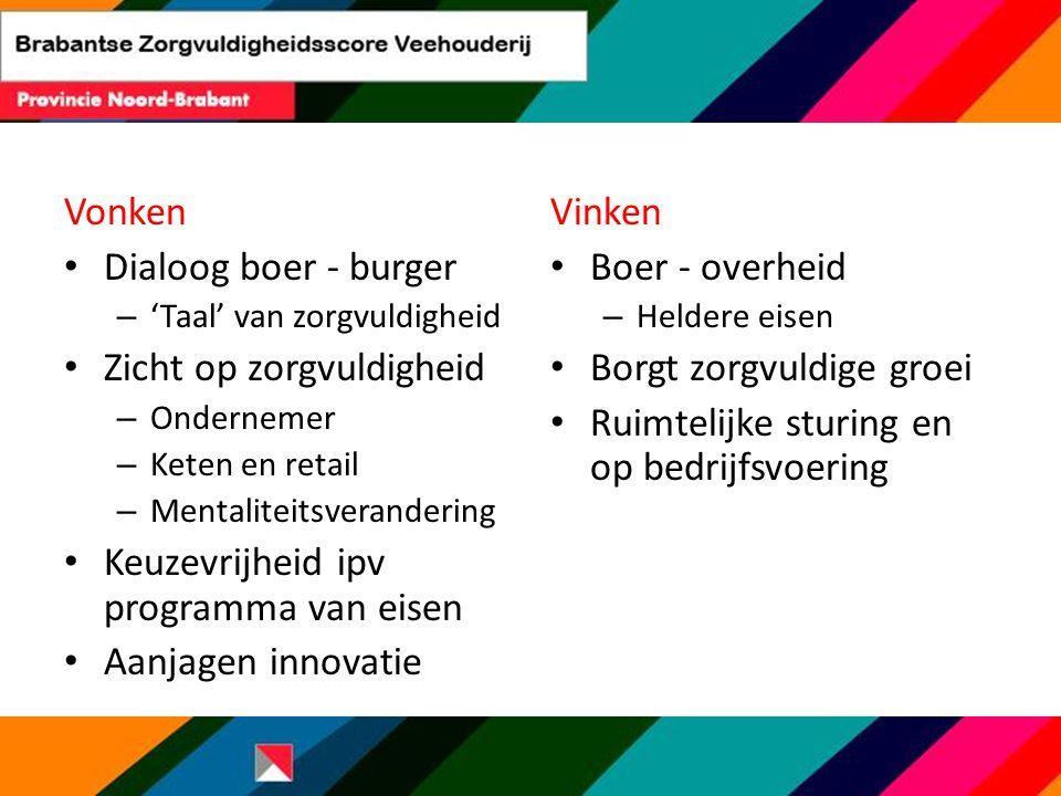 Vonken Dialoog boer - burger – 'Taal' van zorgvuldigheid Zicht op zorgvuldigheid – Ondernemer – Keten en retail – Mentaliteitsverandering Keuzevrijhei