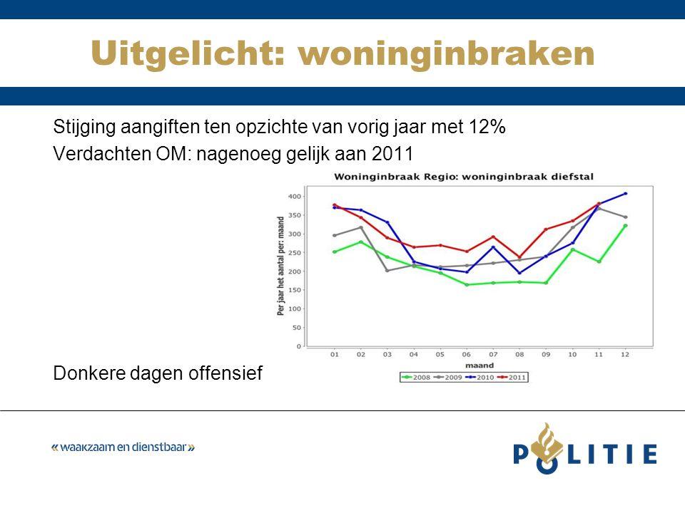 Uitgelicht: woninginbraken Stijging aangiften ten opzichte van vorig jaar met 12% Verdachten OM: nagenoeg gelijk aan 2011 Donkere dagen offensief