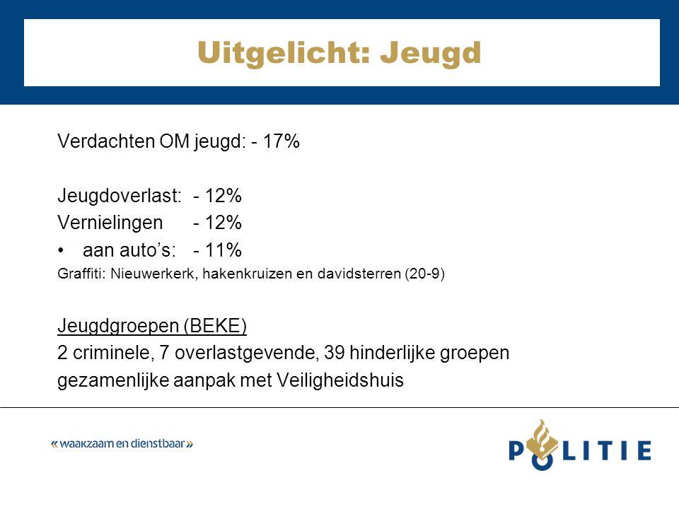 Verdachten OM jeugd: - 17% Jeugdoverlast: - 12% Vernielingen - 12% aan auto's: - 11% Graffiti: Nieuwerkerk, hakenkruizen en davidsterren (20-9) Jeugdgroepen (BEKE) 2 criminele, 7 overlastgevende, 39 hinderlijke groepen gezamenlijke aanpak met Veiligheidshuis Uitgelicht: Jeugd