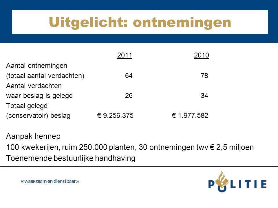 Uitgelicht: ontnemingen 2011 2010 Aantal ontnemingen (totaal aantal verdachten) 64 78 Aantal verdachten waar beslag is gelegd 26 34 Totaal gelegd (con