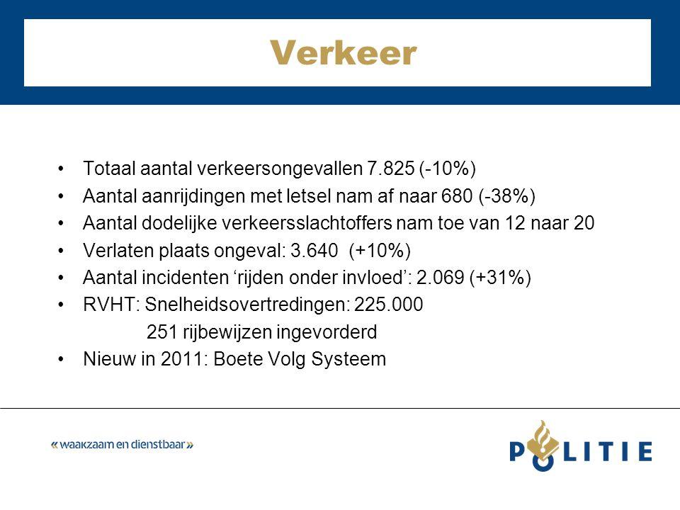 Verkeer Totaal aantal verkeersongevallen 7.825 (-10%) Aantal aanrijdingen met letsel nam af naar 680 (-38%) Aantal dodelijke verkeersslachtoffers nam toe van 12 naar 20 Verlaten plaats ongeval: 3.640 (+10%) Aantal incidenten 'rijden onder invloed': 2.069 (+31%) RVHT: Snelheidsovertredingen: 225.000 251 rijbewijzen ingevorderd Nieuw in 2011: Boete Volg Systeem