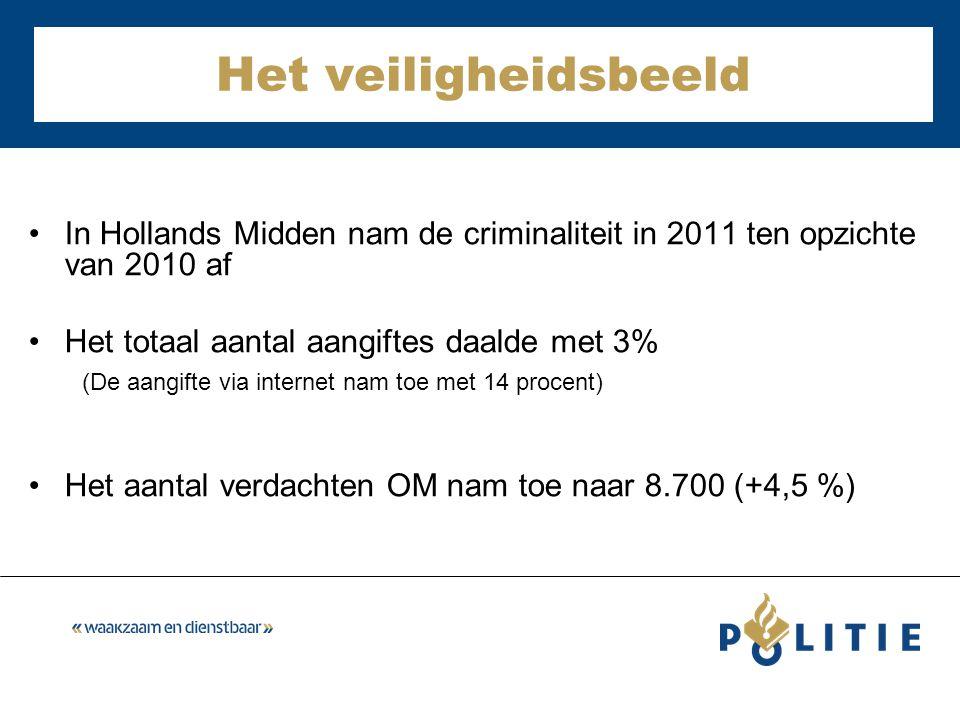 Het veiligheidsbeeld In Hollands Midden nam de criminaliteit in 2011 ten opzichte van 2010 af Het totaal aantal aangiftes daalde met 3% (De aangifte via internet nam toe met 14 procent) Het aantal verdachten OM nam toe naar 8.700 (+4,5 %)