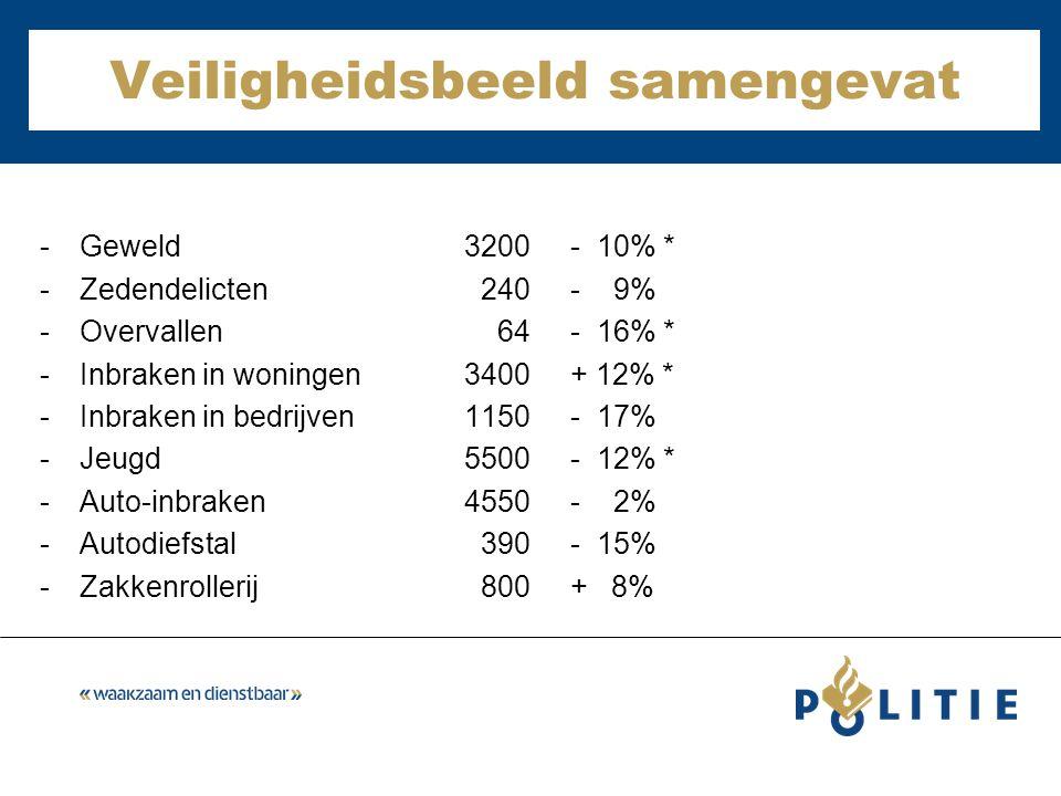 Veiligheidsbeeld samengevat -Geweld3200- 10% * -Zedendelicten 240- 9% -Overvallen 64- 16% * -Inbraken in woningen3400+ 12% * -Inbraken in bedrijven1150- 17% -Jeugd5500- 12% * -Auto-inbraken4550- 2% -Autodiefstal 390- 15% -Zakkenrollerij 800+ 8%