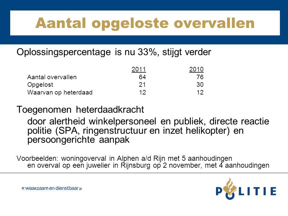 Aantal opgeloste overvallen Oplossingspercentage is nu 33%, stijgt verder 20112010 Aantal overvallen 64 76 Opgelost 21 30 Waarvan op heterdaad 12 12 Toegenomen heterdaadkracht door alertheid winkelpersoneel en publiek, directe reactie politie (SPA, ringenstructuur en inzet helikopter) en persoongerichte aanpak Voorbeelden: woningoverval in Alphen a/d Rijn met 5 aanhoudingen en overval op een juwelier in Rijnsburg op 2 november, met 4 aanhoudingen