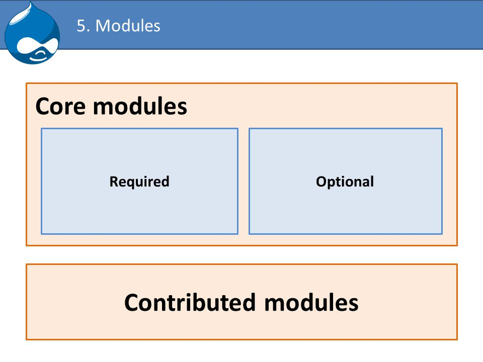 5. Modules Contributed modules RequiredOptional Core modules