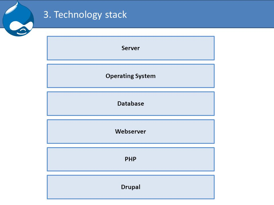 3. Technology stack Server Operating System Webserver PHP Drupal Database