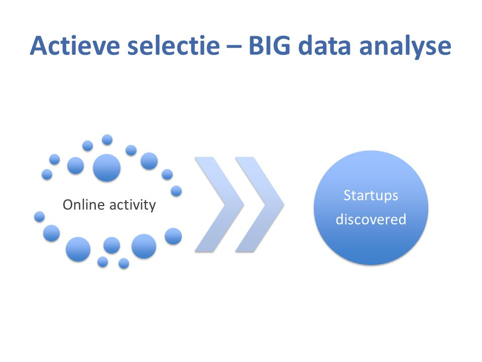 Actieve selectie – BIG data analyse Online activity Startups discovered