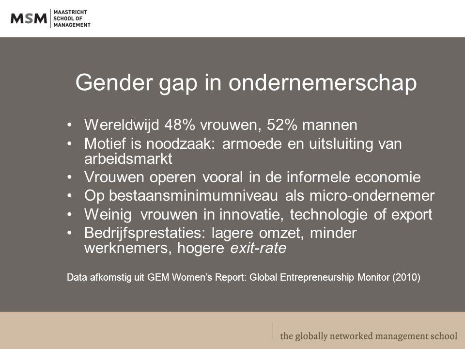 Gender gap in ondernemerschap Wereldwijd 48% vrouwen, 52% mannen Motief is noodzaak: armoede en uitsluiting van arbeidsmarkt Vrouwen operen vooral in de informele economie Op bestaansminimumniveau als micro-ondernemer Weinig vrouwen in innovatie, technologie of export Bedrijfsprestaties: lagere omzet, minder werknemers, hogere exit-rate Data afkomstig uit GEM Women's Report: Global Entrepreneurship Monitor (2010)