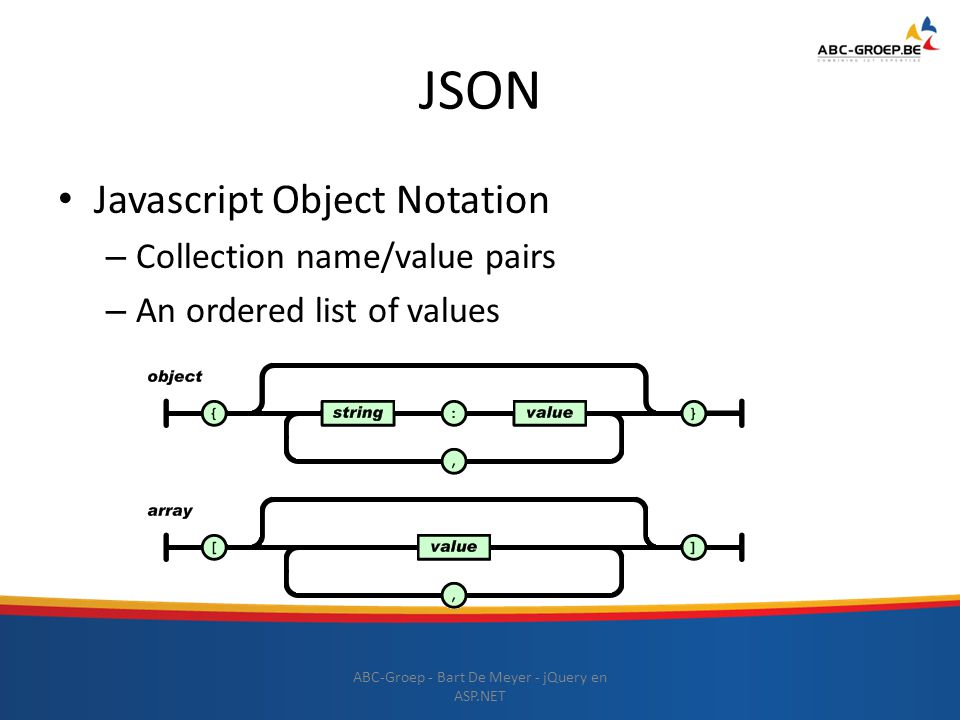 JSON Javascript Object Notation – Collection name/value pairs – An ordered list of values ABC-Groep - Bart De Meyer - jQuery en ASP.NET
