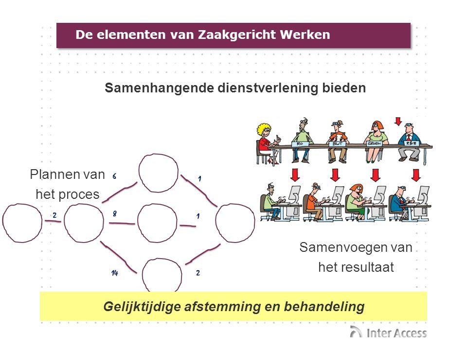 De elementen van Zaakgericht Werken Samenhangende dienstverlening bieden Samenvoegen van het resultaat Plannen van het proces Gelijktijdige afstemming