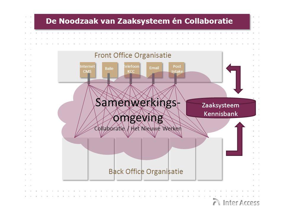 De Noodzaak van Zaaksysteem én Collaboratie Back Office Organisatie Internet CMS Post Intake Telefoon KCC Email Balie Front Office Organisatie Samenwe