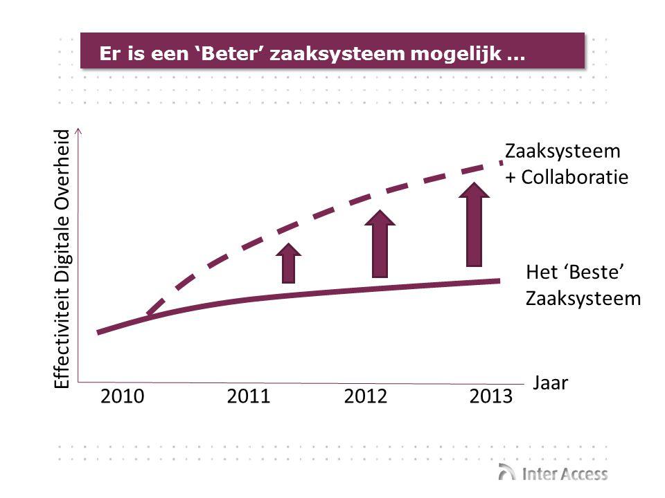 Er is een 'Beter' zaaksysteem mogelijk … 2010201120122013 Effectiviteit Digitale Overheid Jaar Het 'Beste' Zaaksysteem + Collaboratie