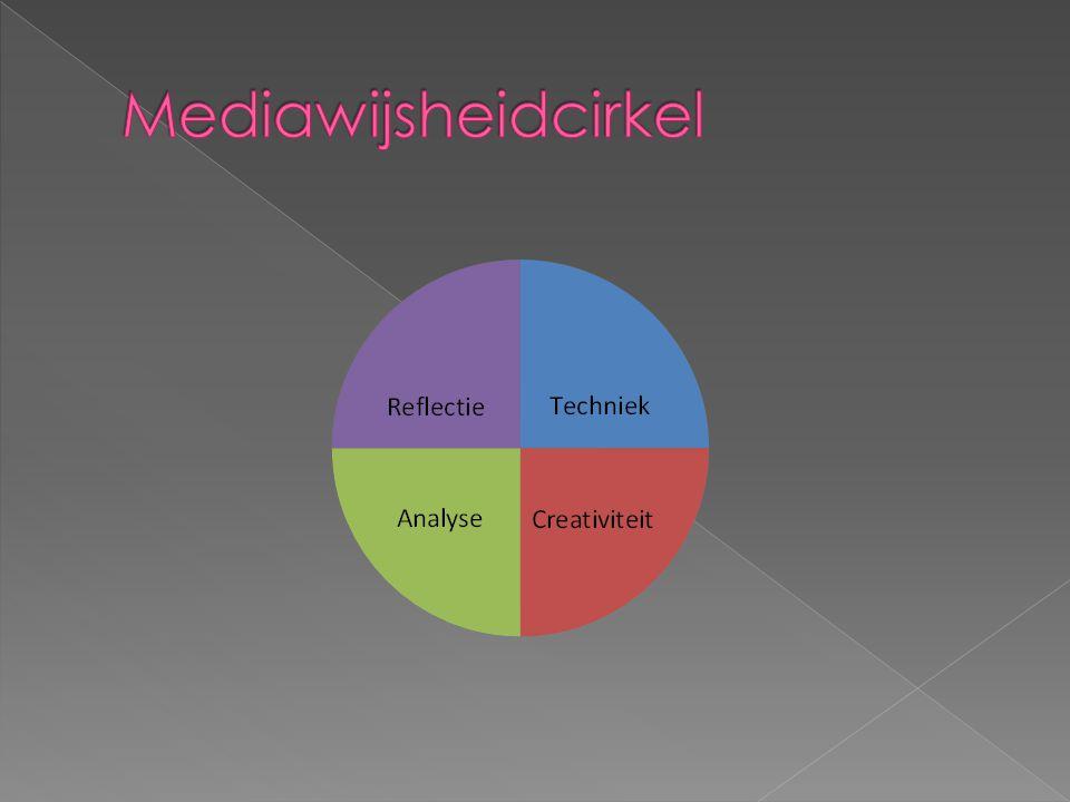 onderdeel cirkelVaardigheden TechniekInstrumentele vaardigheden AnalyseStructurele vaardigheden CreativiteitStrategische vaardigheden ReflectieExpressieve en reflectieve vaardigheden