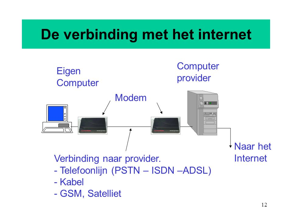 12 De verbinding met het internet Naar het Internet Computer provider Verbinding naar provider. - Telefoonlijn (PSTN – ISDN –ADSL) - Kabel - GSM, Sate
