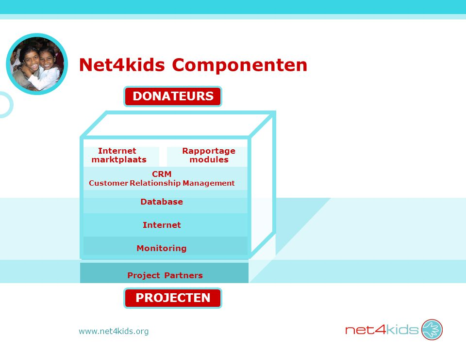 www.net4kids.org Net4kids Componenten DONATEURS Internet marktplaats Rapportage modules CRM Customer Relationship Management Database Internet Monitoring Project Partners PROJECTEN