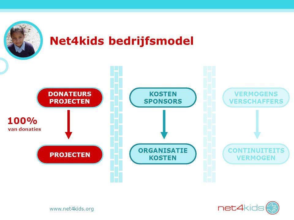 www.net4kids.org 100% van donaties Net4kids bedrijfsmodel DONATEURS PROJECTEN KOSTEN SPONSORS ORGANISATIE KOSTEN VERMOGENS VERSCHAFFERS CONTINUITEITS VERMOGEN