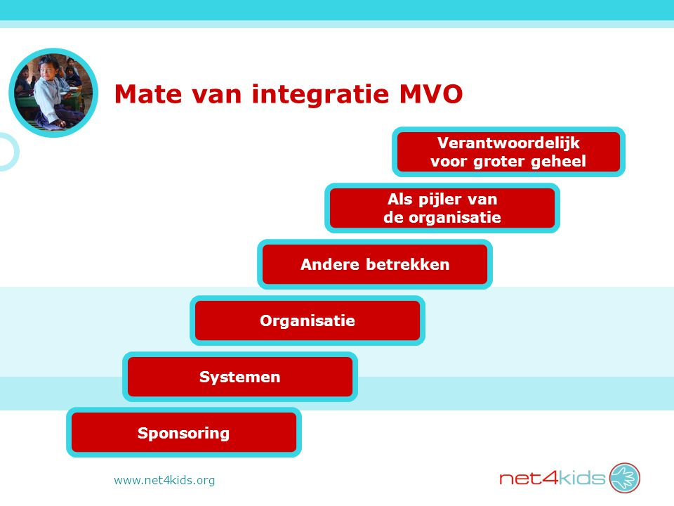 www.net4kids.org Mate van integratie MVO Verantwoordelijk voor groter geheel Als pijler van de organisatie Andere betrekken Organisatie Systemen Sponsoring
