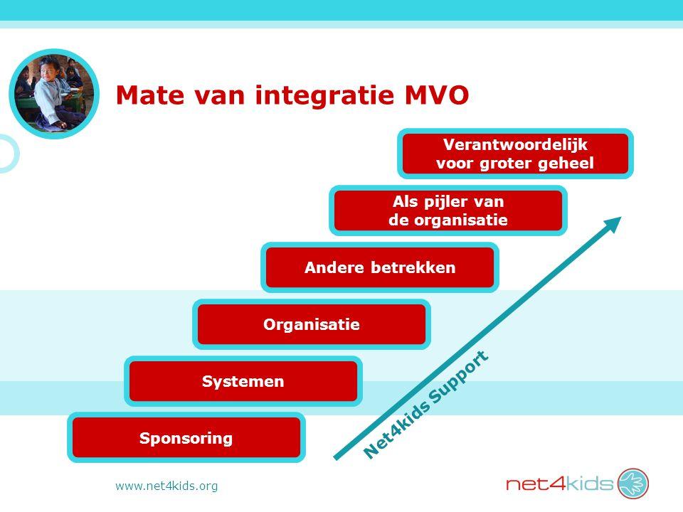 www.net4kids.org Mate van integratie MVO Net4kids Support Verantwoordelijk voor groter geheel Als pijler van de organisatie Andere betrekken Organisatie Systemen Sponsoring