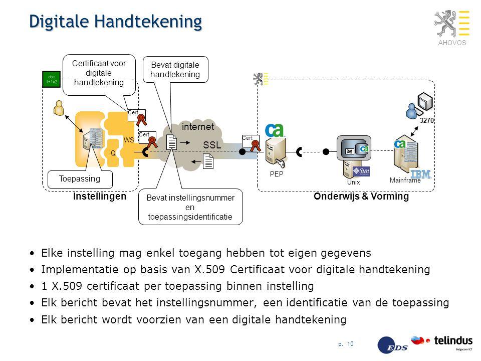 AHOVOS p. 10 Digitale Handtekening Elke instelling mag enkel toegang hebben tot eigen gegevens Implementatie op basis van X.509 Certificaat voor digit