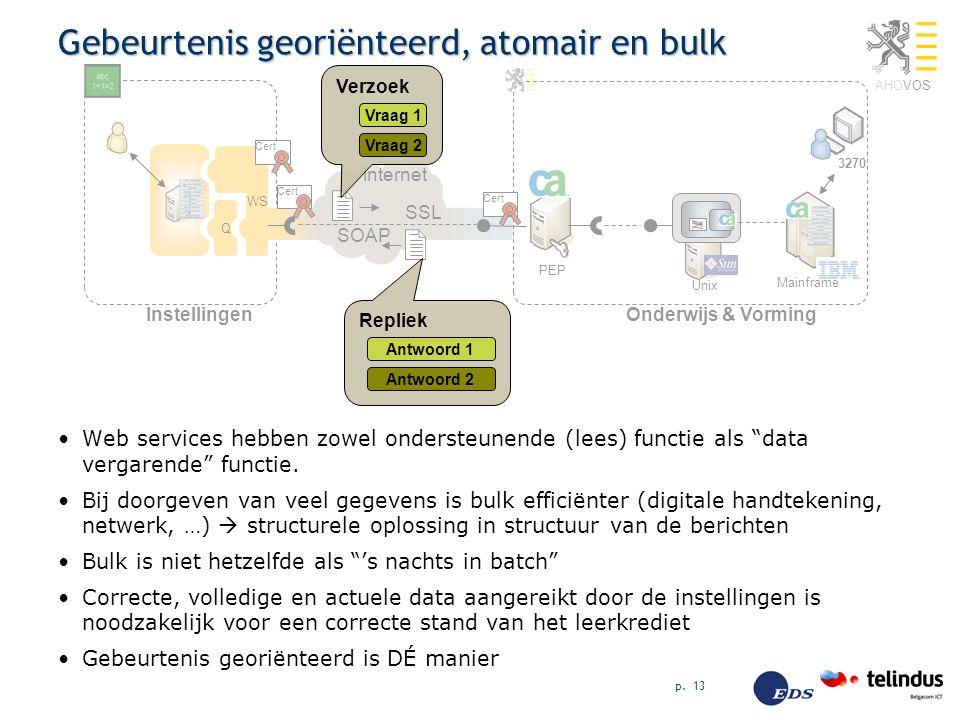 """AHOVOS p. 13 Gebeurtenis georiënteerd, atomair en bulk Web services hebben zowel ondersteunende (lees) functie als """"data vergarende"""" functie. Bij door"""