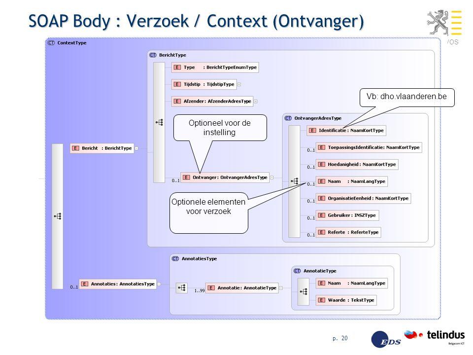 AHOVOS p. 20 SOAP Body : Verzoek / Context (Ontvanger) Optionele elementen voor verzoek Vb: dho.vlaanderen.be Optioneel voor de instelling