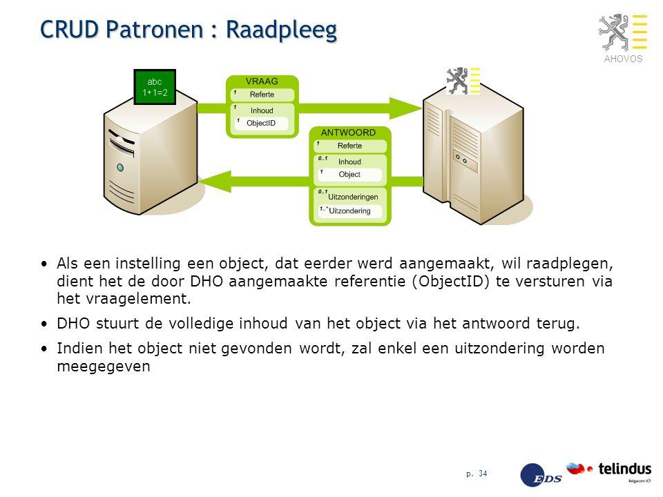 AHOVOS p. 34 CRUD Patronen : Raadpleeg Als een instelling een object, dat eerder werd aangemaakt, wil raadplegen, dient het de door DHO aangemaakte re