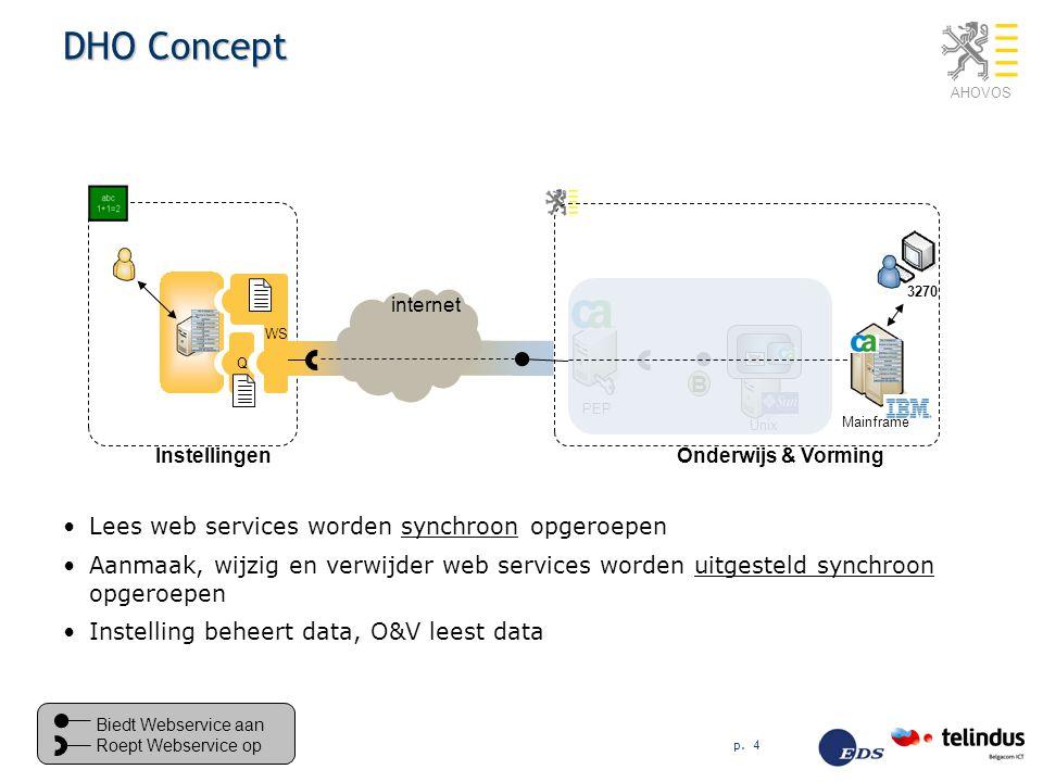 AHOVOS p. 4 DHO Concept Lees web services worden synchroon opgeroepen Aanmaak, wijzig en verwijder web services worden uitgesteld synchroon opgeroepen
