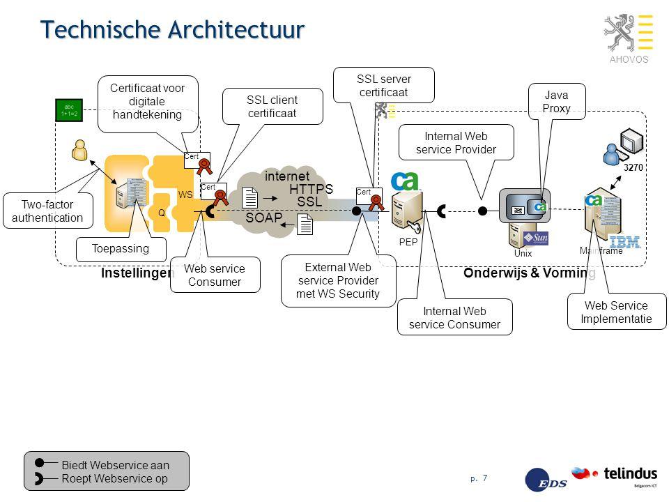 AHOVOS p. 7 Technische Architectuur Biedt Webservice aan Roept Webservice op InstellingenOnderwijs & Vorming Unix Mainframe Q WS internet SSL Certific