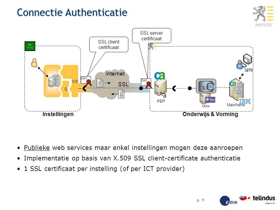 AHOVOS p. 9 Connectie Authenticatie Publieke web services maar enkel instellingen mogen deze aanroepen Implementatie op basis van X.509 SSL client-cer
