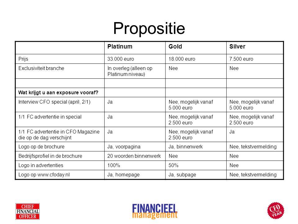 Propositie PlatinumGoldSilver Prijs33.000 euro18.000 euro7.500 euro Exclusiviteit brancheIn overleg (alleen op Platinum niveau) Nee Wat krijgt u aan exposure vooraf.
