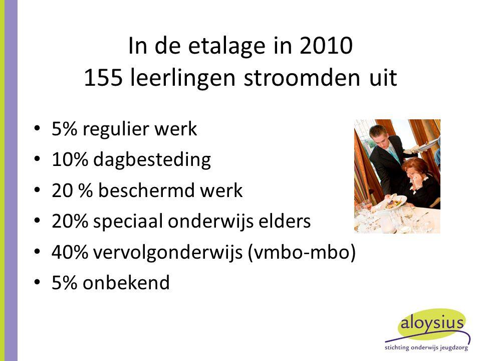 In de etalage in 2010 155 leerlingen stroomden uit 5% regulier werk 10% dagbesteding 20 % beschermd werk 20% speciaal onderwijs elders 40% vervolgonderwijs (vmbo-mbo) 5% onbekend