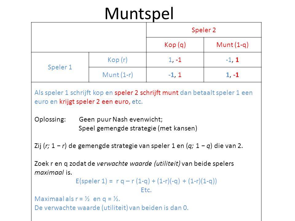 Speler 2 Kop (q)Munt (1-q) Speler 1 Kop (r)1, -1-1, 1 Munt (1-r)-1, 11, -1 Als speler 1 schrijft kop en speler 2 schrijft munt dan betaalt speler 1 ee