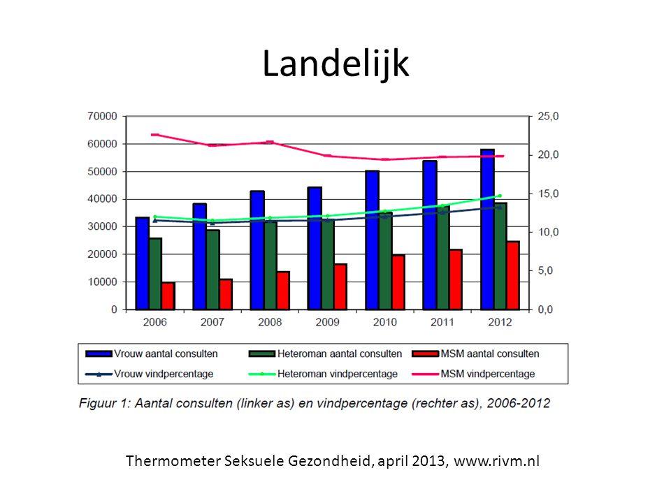 Landelijk Thermometer Seksuele Gezondheid, april 2013, www.rivm.nl