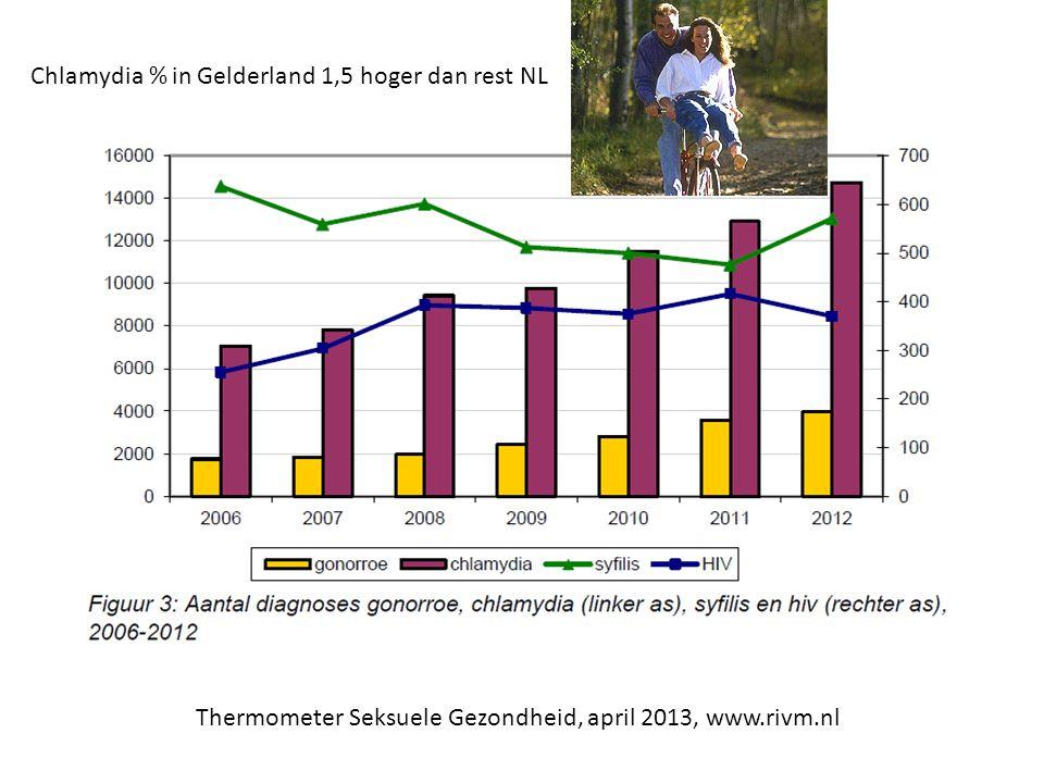 Chlamydia % in Gelderland 1,5 hoger dan rest NL