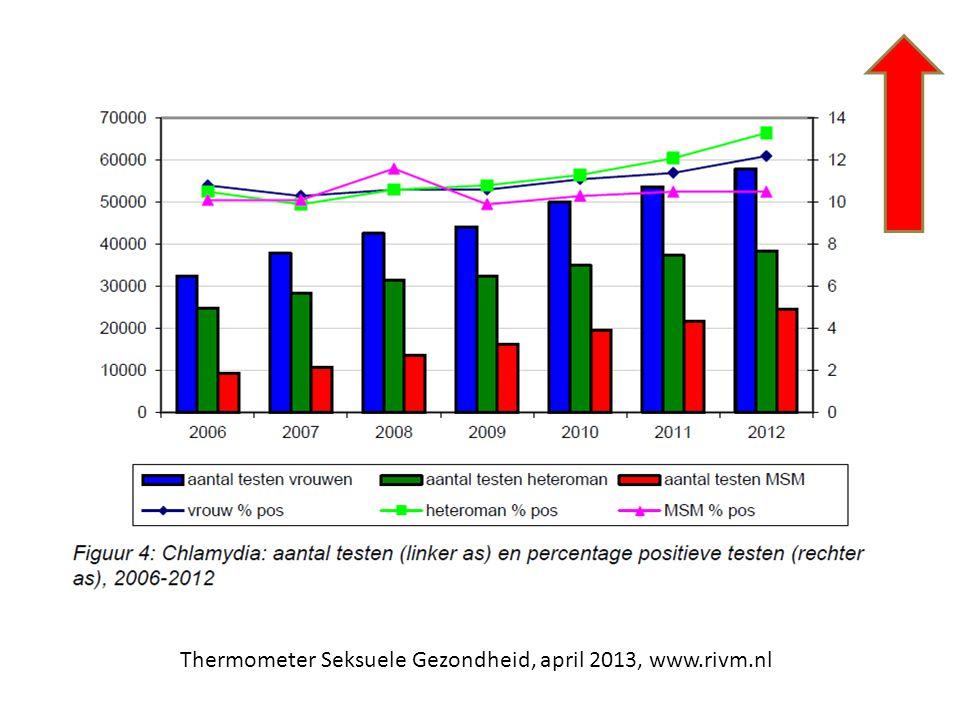 Thermometer Seksuele Gezondheid, april 2013, www.rivm.nl