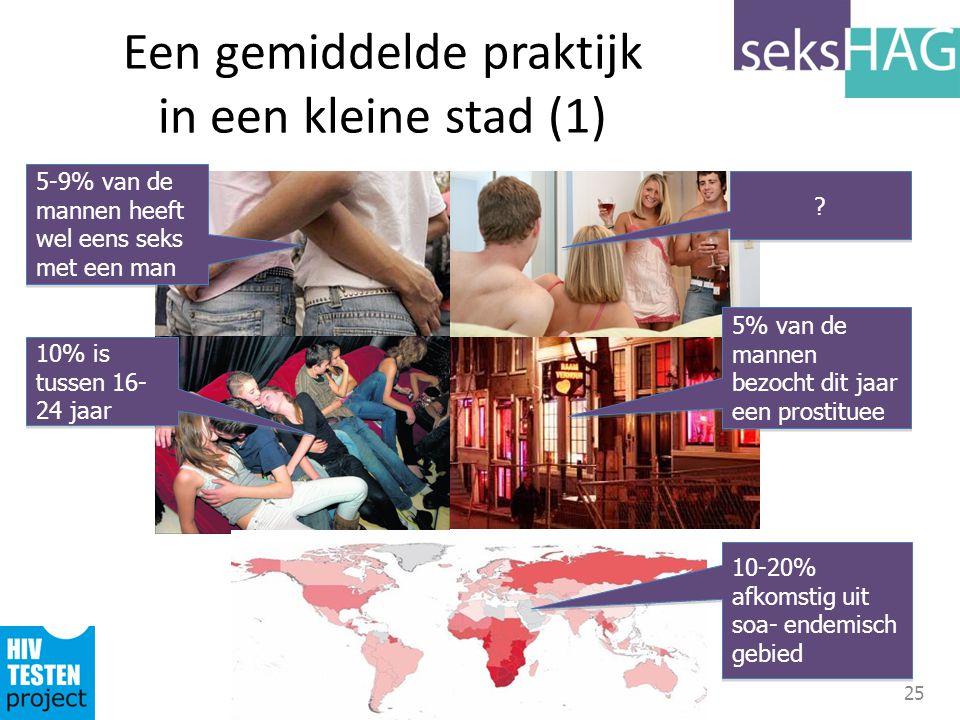 25 Een gemiddelde praktijk in een kleine stad (1) 5-9% van de mannen heeft wel eens seks met een man 5% van de mannen bezocht dit jaar een prostituee