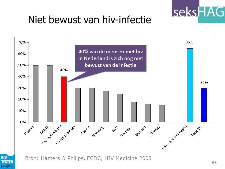 65 Niet bewust van hiv-infectie Bron: Hamers & Philips, ECDC, HIV Medicine 2008 40% van de mensen met hiv in Nederland is zich nog niet bewust van de