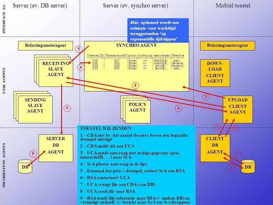 SYNCHRO AGENT ToestelID|TransactieID|prio|richting|aanvrager|DBactie ---------+------------+----+--------+---------+------- 002 | 927 |form| -> |dca002@… | get… 002 | 928 |form| <- |uca002@… |hereis… 003 | 929 |form| -> | pol9@… |hereis… 003 | 930 |form| <- | pol5@… | get… DOWN- LOAD CLIENT AGENT UPLOAD CLIENT AGENT RECEIVING SLAVE AGENT SENDING SLAVE AGENT Belastingsmeteragent SERVER DB AGENT CLIENT DB AGENT POLICY AGENT DB Server (ev.