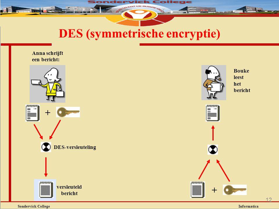 Sondervick College Informatica 12 DES (symmetrische encryptie) Anna schrijft een bericht: + DES-versleuteling versleuteld bericht + Bouke leest het be
