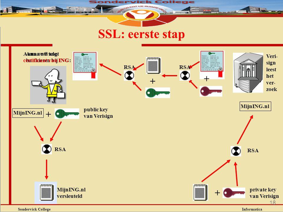 Sondervick College Informatica 18 SSL: eerste stap Anna wil tele- bankieren bij ING: + RSA MijnING.nl versleuteld + Veri- sign leest het ver- zoek Mij