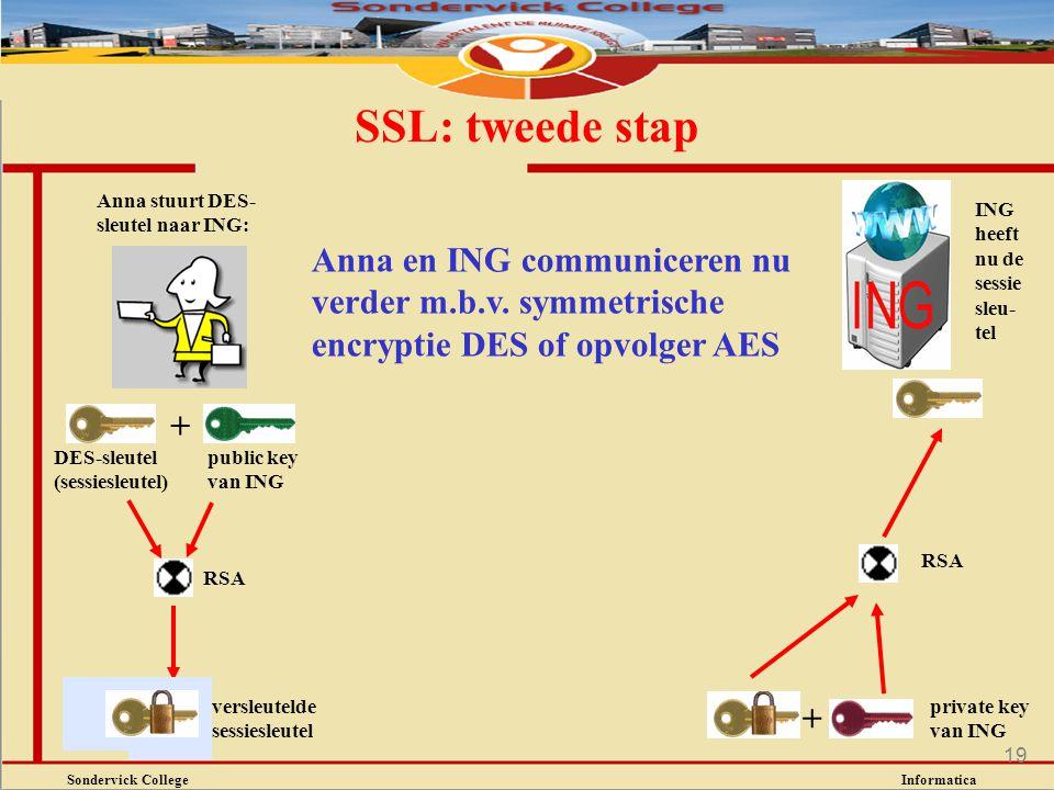 Sondervick College Informatica 19 SSL: tweede stap Anna stuurt DES- sleutel naar ING: + RSA versleutelde sessiesleutel + ING heeft nu de sessie sleu-
