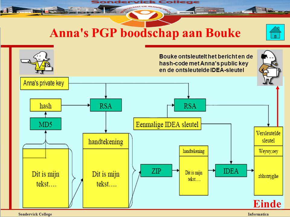 Sondervick College Informatica 22 Anna's PGP boodschap aan Bouke Bouke ontsleutelt het bericht en de hash-code met Anna's public key en de ontsleuteld